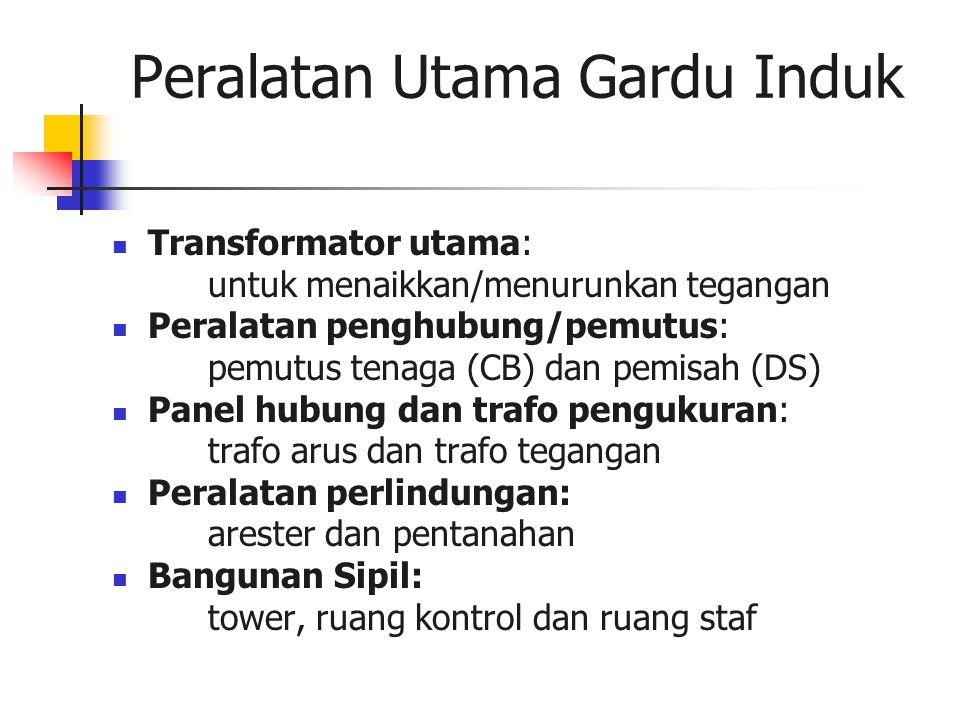 Peralatan Utama Gardu Induk Transformator utama: untuk menaikkan/menurunkan tegangan Peralatan penghubung/pemutus: pemutus tenaga (CB) dan pemisah (DS