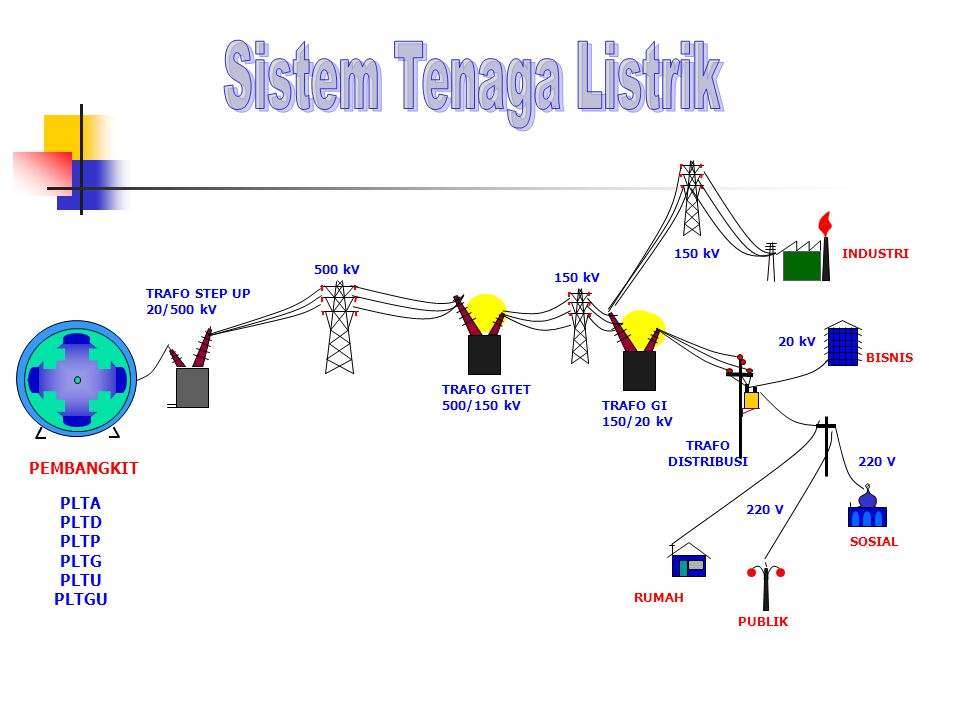 PEMBANGKIT TRAFO DISTRIBUSI 500 kV TRAFO GITET 500/150 kV TRAFO STEP UP 20/500 kV TRAFO GI 150/20 kV 150 kV SOSIAL 220 V 20 kV BISNIS RUMAH PUBLIK 220 V INDUSTRI150 kV PLTA PLTD PLTP PLTG PLTU PLTGU