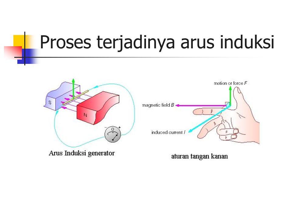 Proses terjadinya arus induksi