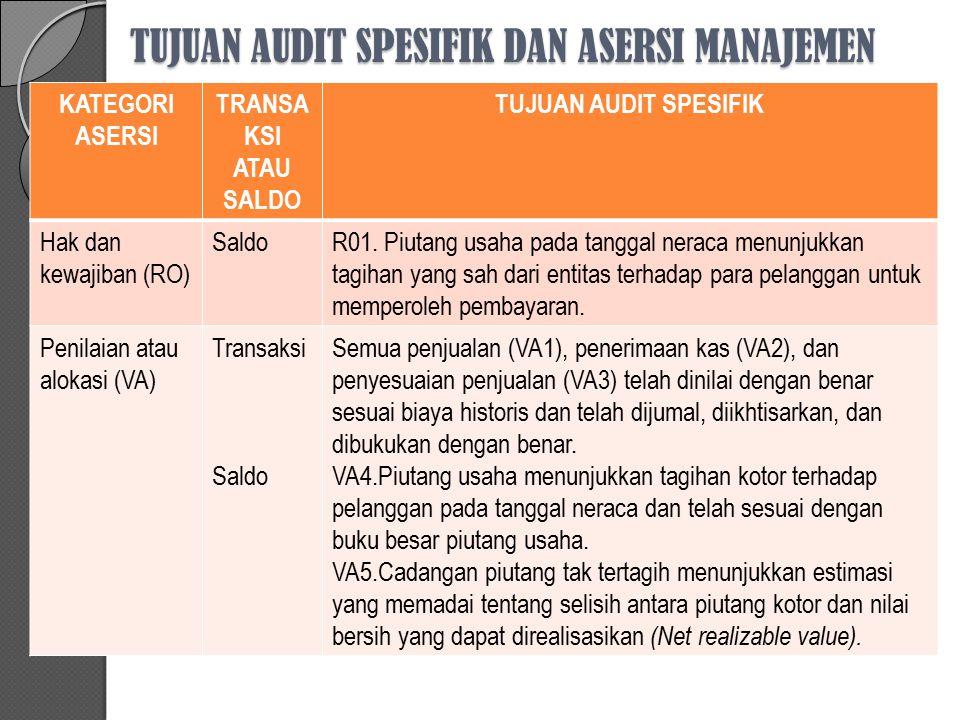 TUJUAN AUDIT SPESIFIK DAN ASERSI MANAJEMEN KATEGORI ASERSI TRANSA KSI ATAU SALDO TUJUAN AUDIT SPESIFIK Penyajian dan pengungkapan (PD) Transaksi Saldo Rincian transaksi penjualan (PD1), penerimaan kas (PD2), dan penyesuaian penjualan (PD3) telah mendukung penyajian dalam laporan keuangan, termasuk penggolongan dan pengungkapan terkait.