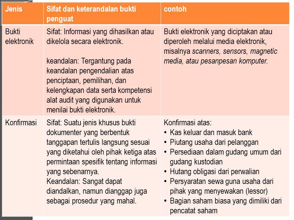 JenisSifat dan keterandalan bukti penguatcontoh Bukti Matematis Sifat: Perhitungan ulang yang dilakukan oleh auditor atas angka dan nilai yang digunakan idien untuk menyusun laporan keuangan.
