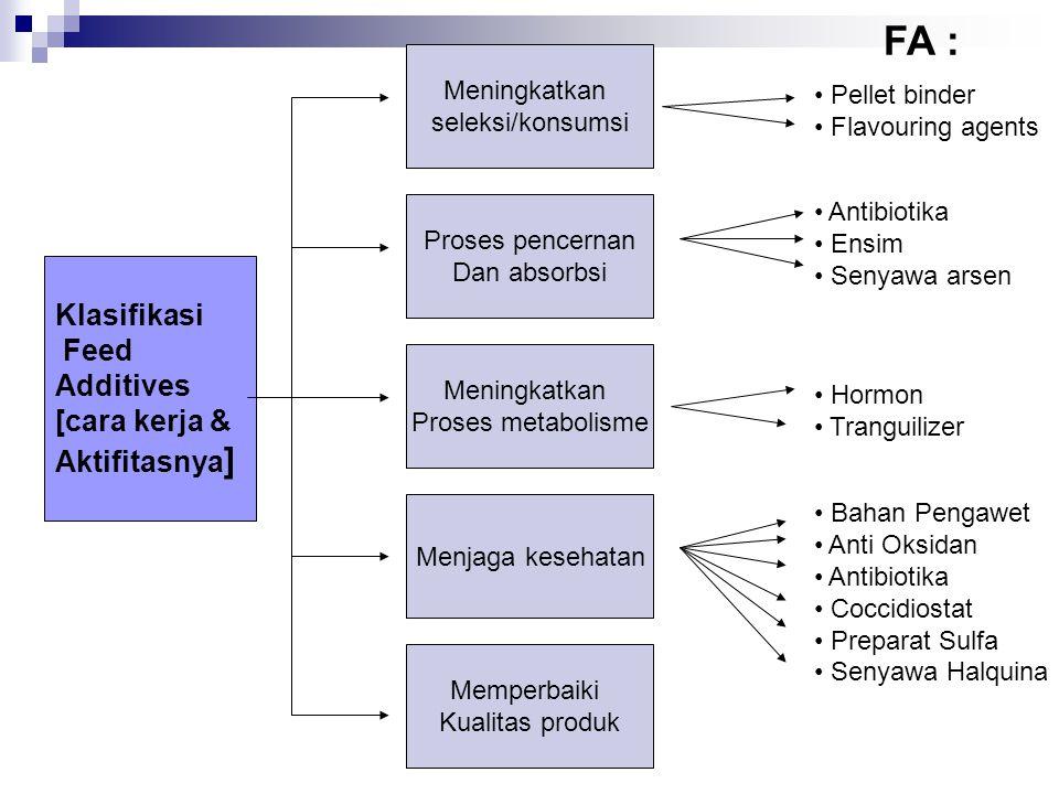 Klasifikasi Feed Additives [cara kerja & Aktifitasnya ] Proses pencernan Dan absorbsi Meningkatkan Proses metabolisme Menjaga kesehatan Meningkatkan s