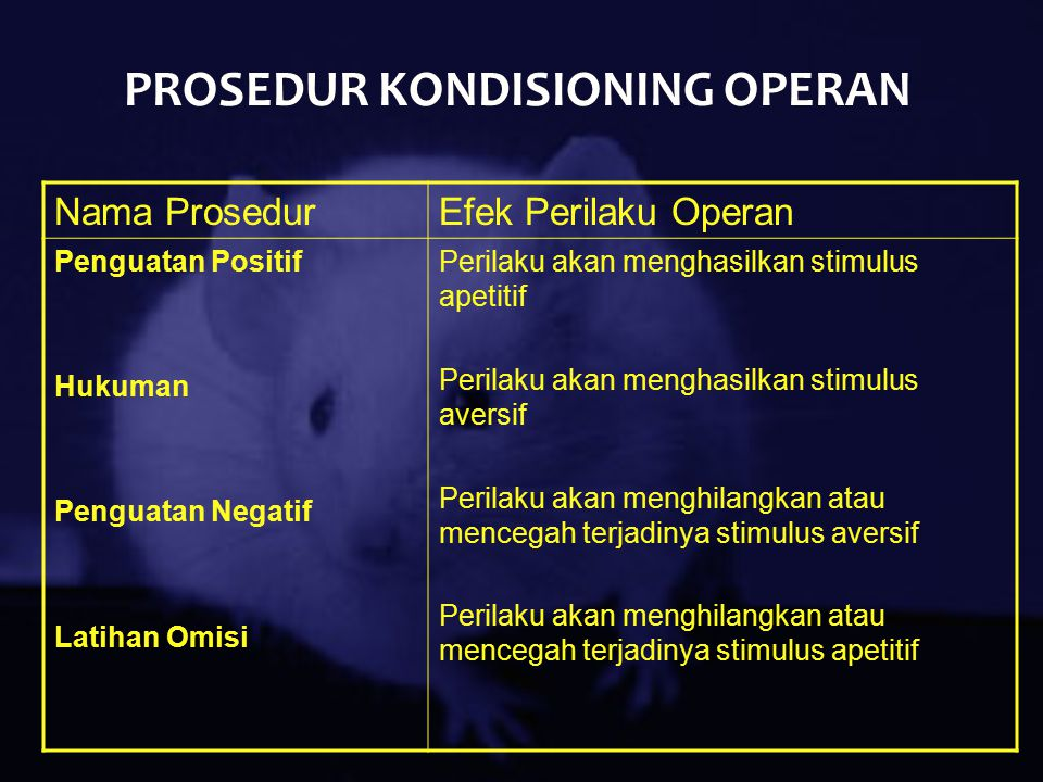PROSEDUR KONDISIONING OPERAN Nama ProsedurEfek Perilaku Operan Penguatan Positif Hukuman Penguatan Negatif Latihan Omisi Perilaku akan menghasilkan st