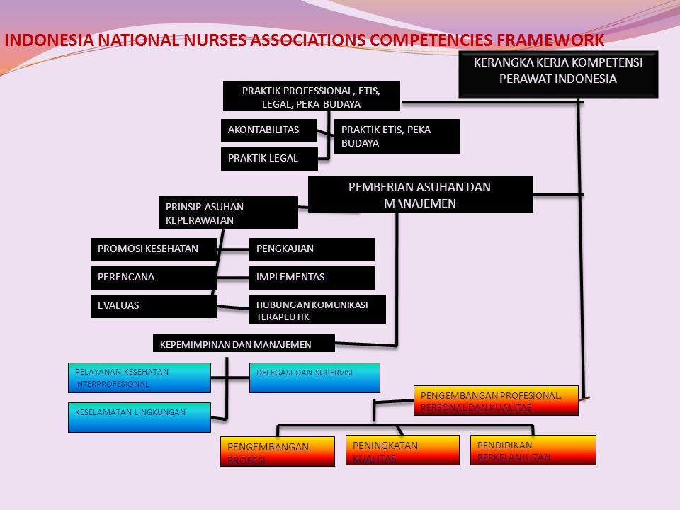 INDONESIA NATIONAL NURSES ASSOCIATIONS COMPETENCIES FRAMEWORK KERANGKA KERJA KOMPETENSI PERAWAT INDONESIA PRAKTIK PROFESSIONAL, ETIS, LEGAL, PEKA BUDA