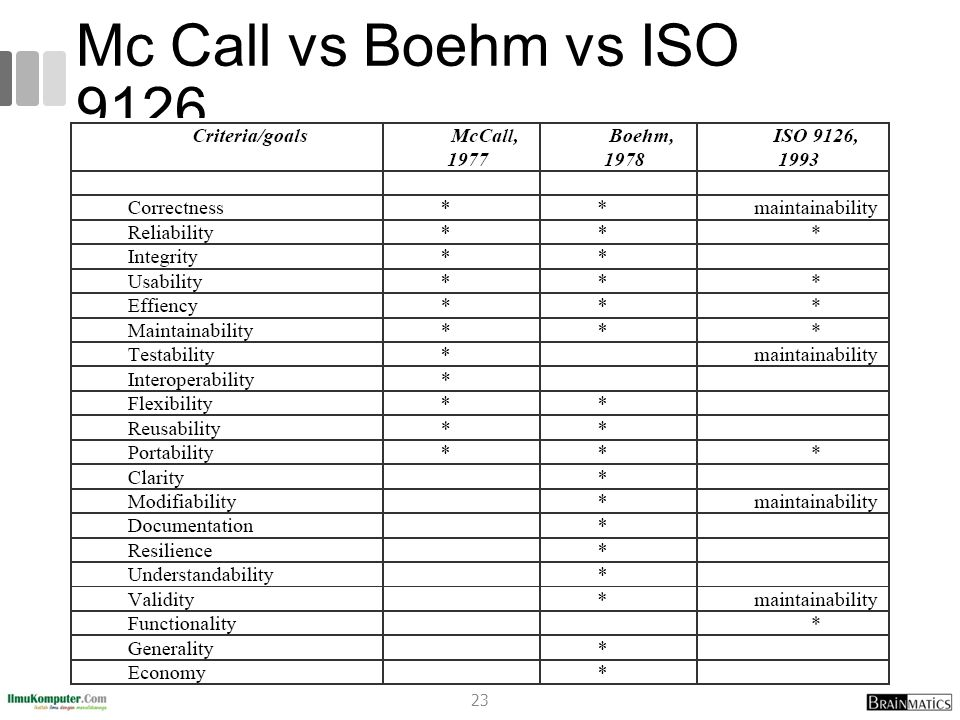 Mc Call vs Boehm vs ISO 9126 23