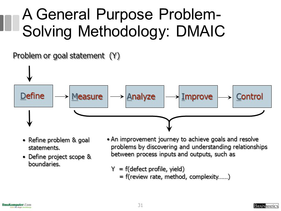 A General Purpose Problem- Solving Methodology: DMAIC Define Problem or goal statement (Y) Control Analyze Improve Measure An improvement journey to achieve goals and resolve problems by discovering and understanding relationships between process inputs and outputs, such asAn improvement journey to achieve goals and resolve problems by discovering and understanding relationships between process inputs and outputs, such as Y = f(defect profile, yield) = f(review rate, method, complexity……) Refine problem & goal statements.Refine problem & goal statements.