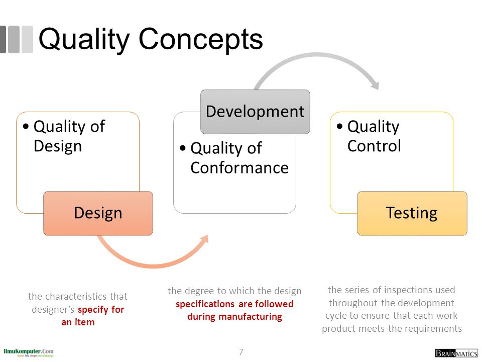 Quality Concepts Quality of DesignQuality of Design Design Quality of ConformanceQuality of Conformance Development Quality ControlQuality Control Testing the characteristics that designer's specify for an item the degree to which the design specifications are followed during manufacturing the series of inspections used throughout the development cycle to ensure that each work product meets the requirements 7