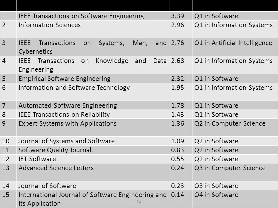 NoJournal PublicationsSJRQ Category 1IEEE Transactions on Software Engineering3.39Q1 in Software 2Information Sciences2.96Q1 in Information Systems 3I