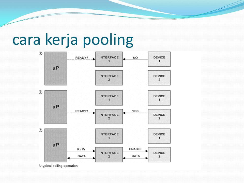 cara kerja pooling