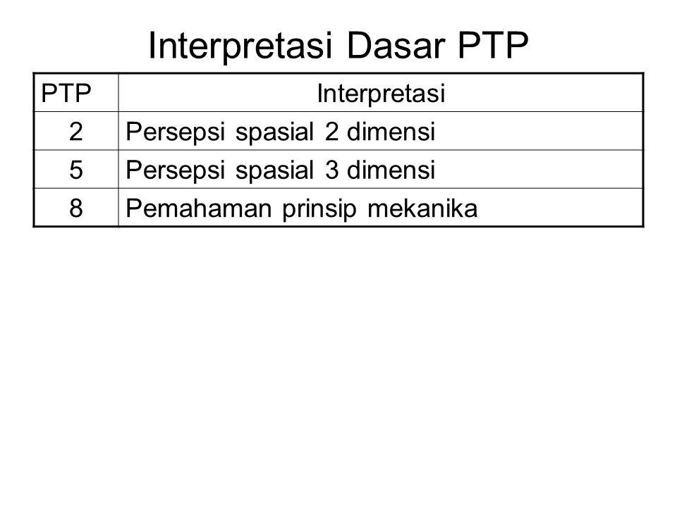 Interpretasi Dasar PTP PTPInterpretasi 2Persepsi spasial 2 dimensi 5Persepsi spasial 3 dimensi 8Pemahaman prinsip mekanika