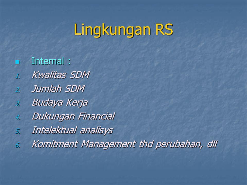 Lingkungan RS Internal : Internal : 1. Kwalitas SDM 2.