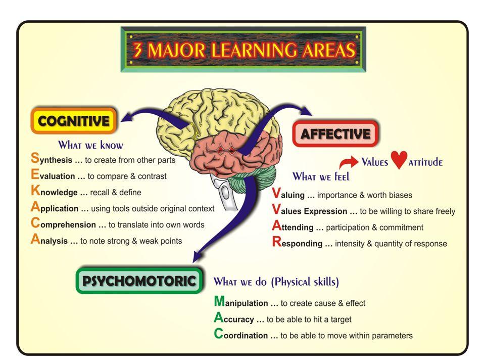 1.Pengetahuan Pengetahuan Merupakan hasil penginderaan terhadap sesuatu obyek tertentu.