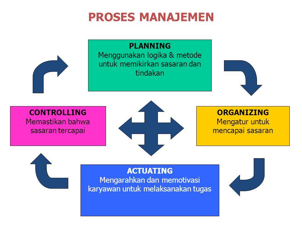 PLANNING Menggunakan logika & metode untuk memikirkan sasaran dan tindakan ORGANIZING Mengatur untuk mencapai sasaran ACTUATING Mengarahkan dan memotivasi karyawan untuk melaksanakan tugas PROSES MANAJEMEN CONTROLLING Memastikan bahwa sasaran tercapai