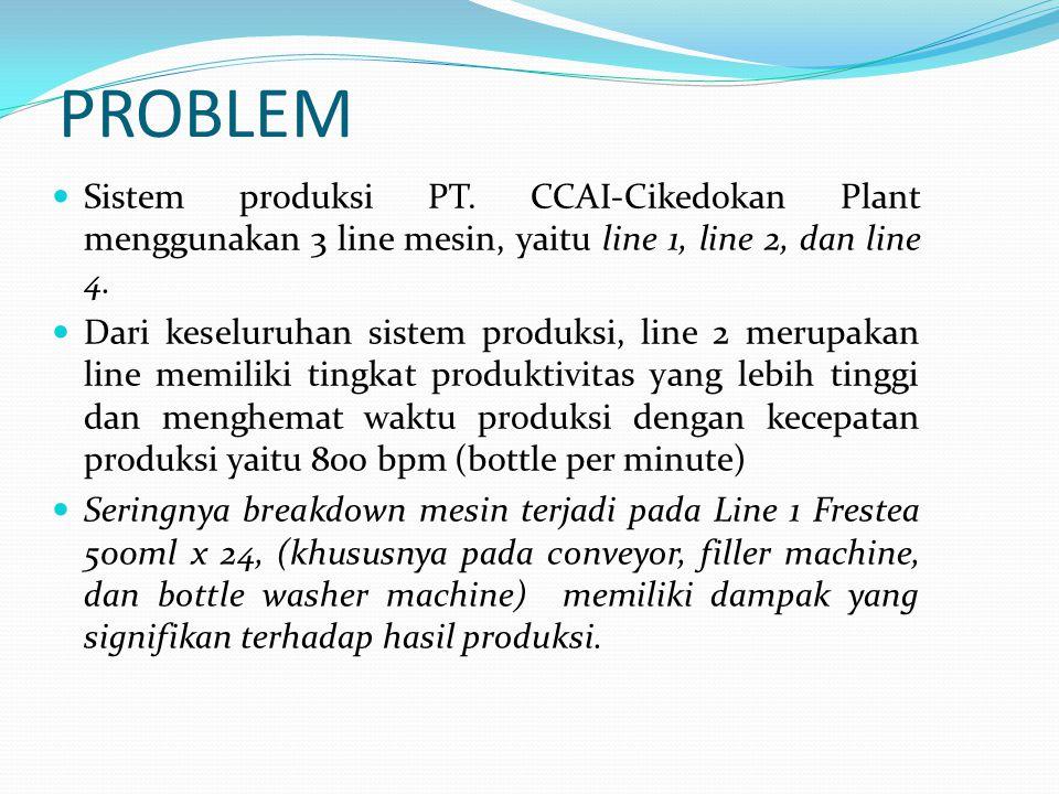 PROBLEM Sistem produksi PT. CCAI-Cikedokan Plant menggunakan 3 line mesin, yaitu line 1, line 2, dan line 4. Dari keseluruhan sistem produksi, line 2