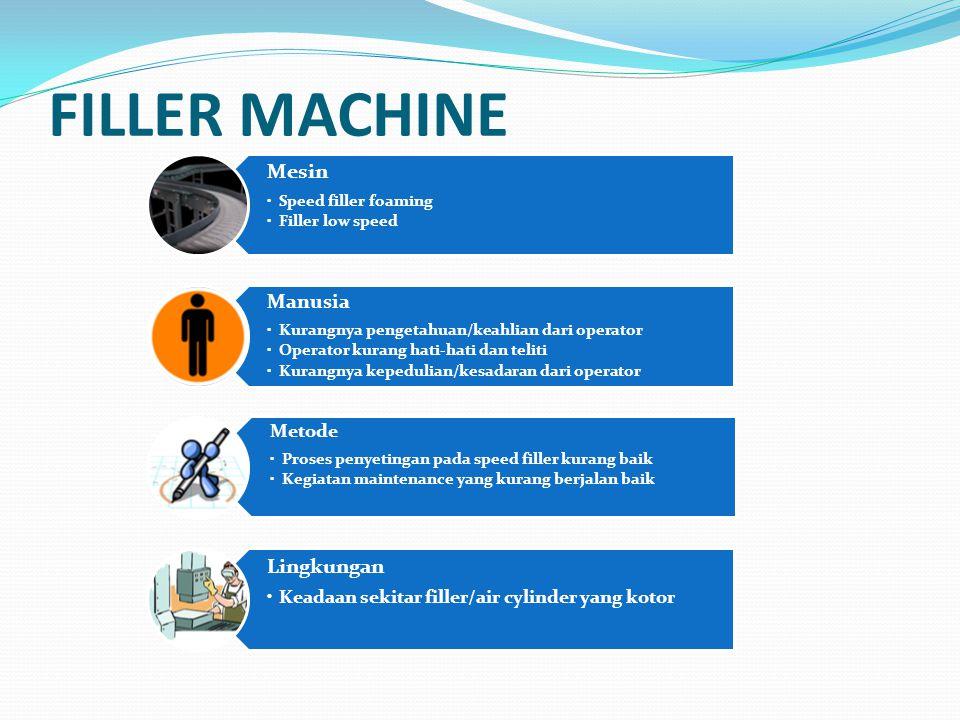 FILLER MACHINE Mesin Speed filler foaming Filler low speed Manusia Kurangnya pengetahuan/keahlian dari operator Operator kurang hati-hati dan teliti K