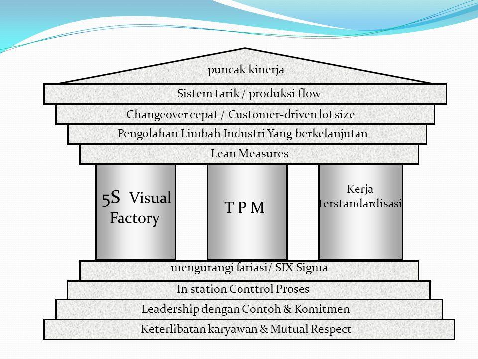 5S Visual Factory T P M Kerja terstandardisasi Leadership dengan Contoh & Komitmen In station Conttrol Proses Lean Measures Keterlibatan karyawan & Mu