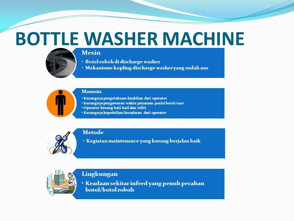 BOTTLE WASHER MACHINE Mesin Botol roboh di discharge washer Mekanisme kopling discharge washer yang sudah aus Manusia Kurangnya pengetahuan/keahlian d