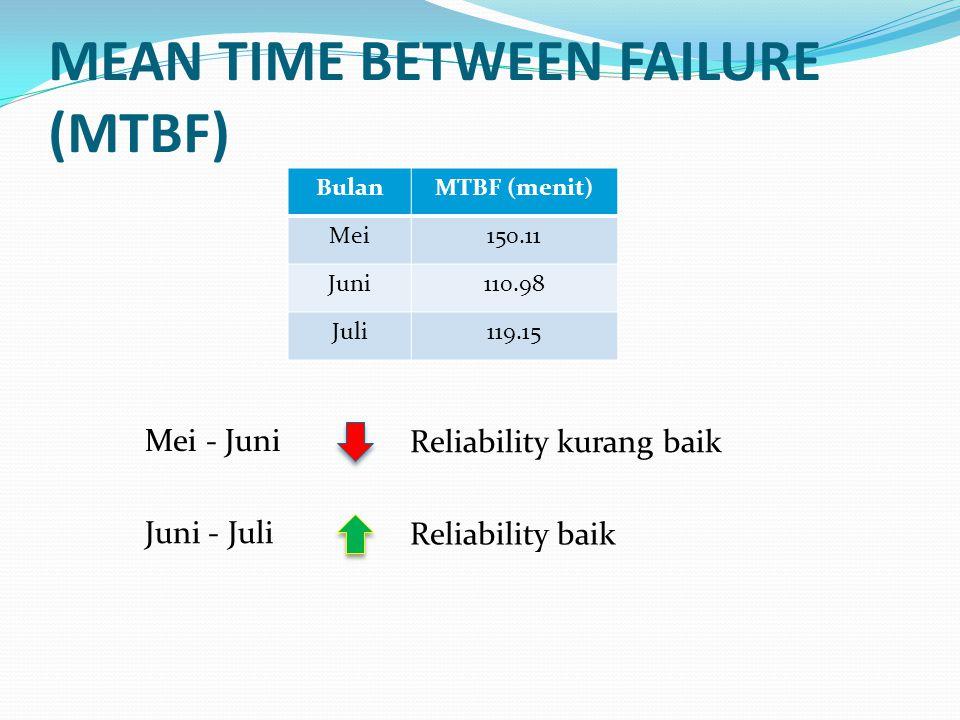 MEAN TIME BETWEEN FAILURE (MTBF) BulanMTBF (menit) Mei150.11 Juni110.98 Juli119.15 Mei - Juni Reliability kurang baik Juni - Juli Reliability baik