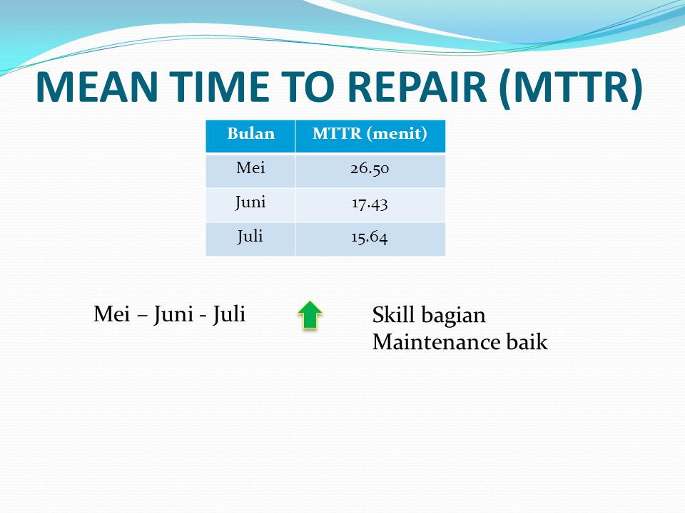 MEAN TIME TO REPAIR (MTTR) BulanMTTR (menit) Mei26.50 Juni17.43 Juli15.64 Mei – Juni - Juli Skill bagian Maintenance baik