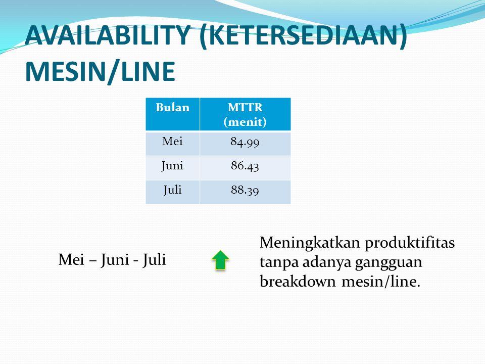 AVAILABILITY (KETERSEDIAAN) MESIN/LINE BulanMTTR (menit) Mei84.99 Juni86.43 Juli88.39 Mei – Juni - Juli Meningkatkan produktifitas tanpa adanya ganggu