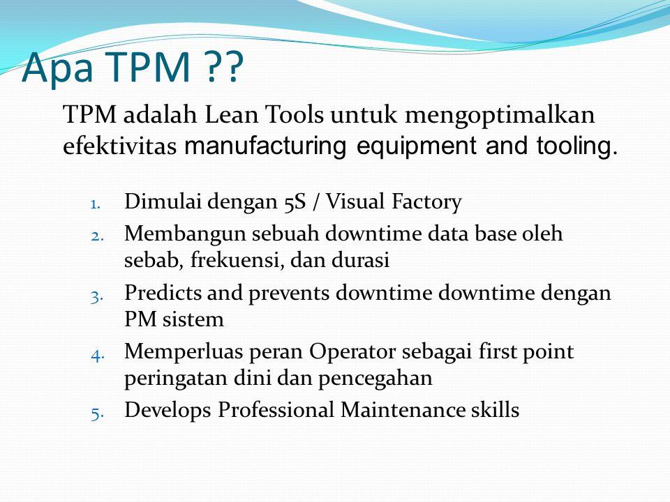 Apa TPM ?? 1. Dimulai dengan 5S / Visual Factory 2. Membangun sebuah downtime data base oleh sebab, frekuensi, dan durasi 3. Predicts and prevents dow