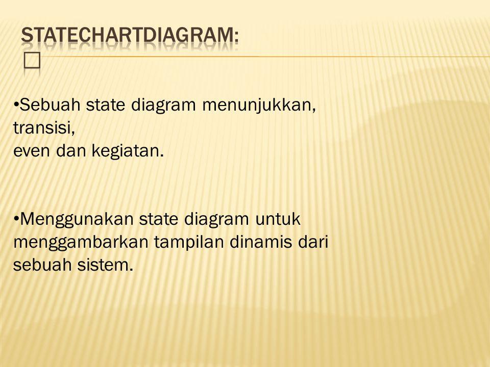 Sebuah state diagram menunjukkan, transisi, even dan kegiatan.