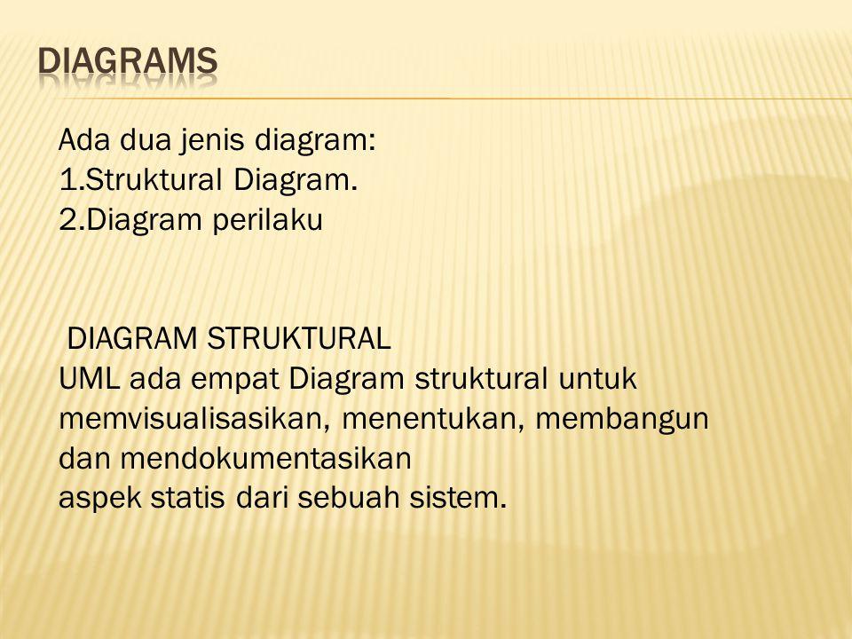 Ada dua jenis diagram: 1.Struktural Diagram.