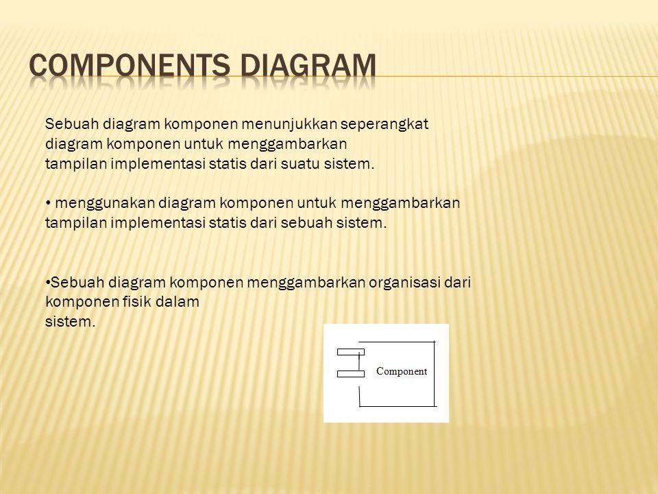 Sebuah diagram komponen menunjukkan seperangkat diagram komponen untuk menggambarkan tampilan implementasi statis dari suatu sistem.