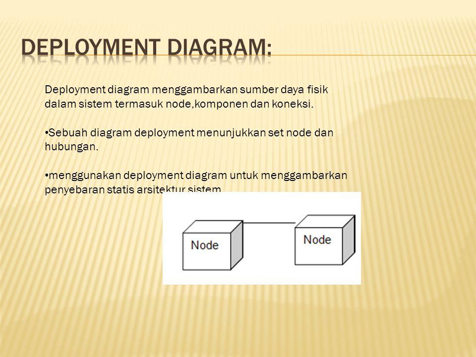 UML 5 diagram perilaku digunakan untuk memvisualisasikan, menentukan, membangun dan mendokumentasikan aspek dinamis dari suatu sistem.