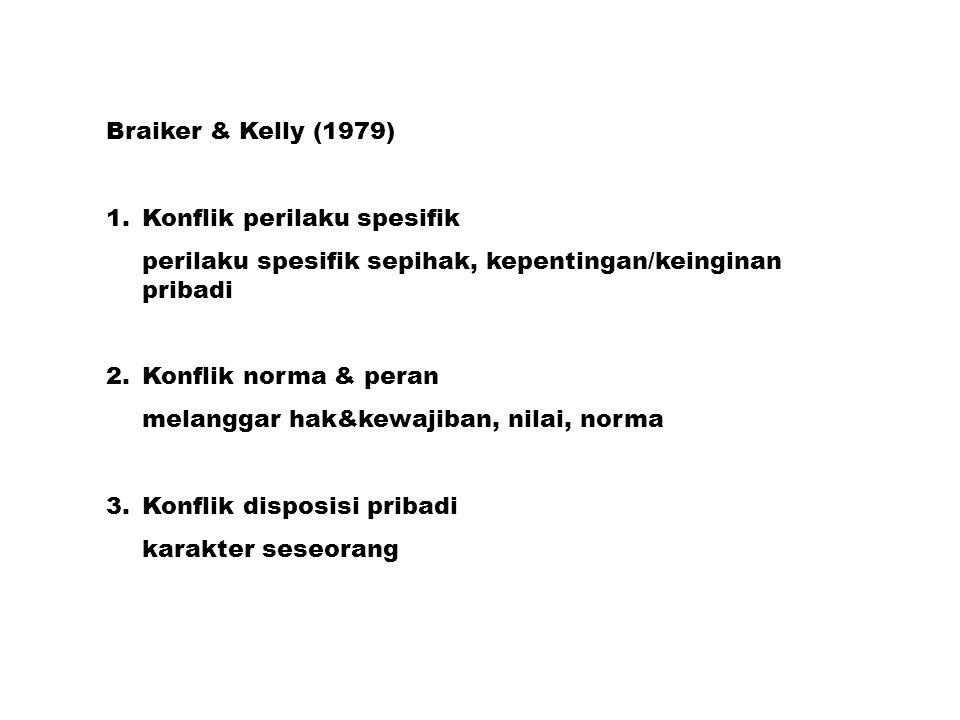 Braiker & Kelly (1979) 1.Konflik perilaku spesifik perilaku spesifik sepihak, kepentingan/keinginan pribadi 2.Konflik norma & peran melanggar hak&kewa