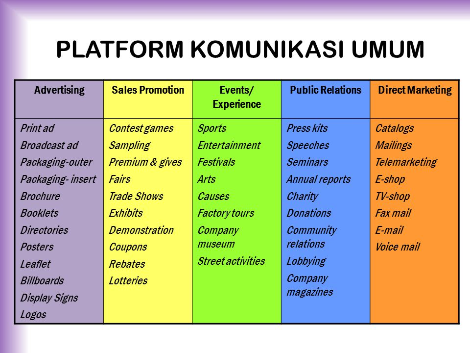 PLATFORM KOMUNIKASI UMUM AdvertisingSales PromotionEvents/ Experience Public RelationsDirect Marketing Print ad Broadcast ad Packaging-outer Packaging- insert Brochure Booklets Directories Posters Leaflet Billboards Display Signs Logos Contest games Sampling Premium & gives Fairs Trade Shows Exhibits Demonstration Coupons Rebates Lotteries Sports Entertainment Festivals Arts Causes Factory tours Company museum Street activities Press kits Speeches Seminars Annual reports Charity Donations Community relations Lobbying Company magazines Catalogs Mailings Telemarketing E-shop TV-shop Fax mail E-mail Voice mail