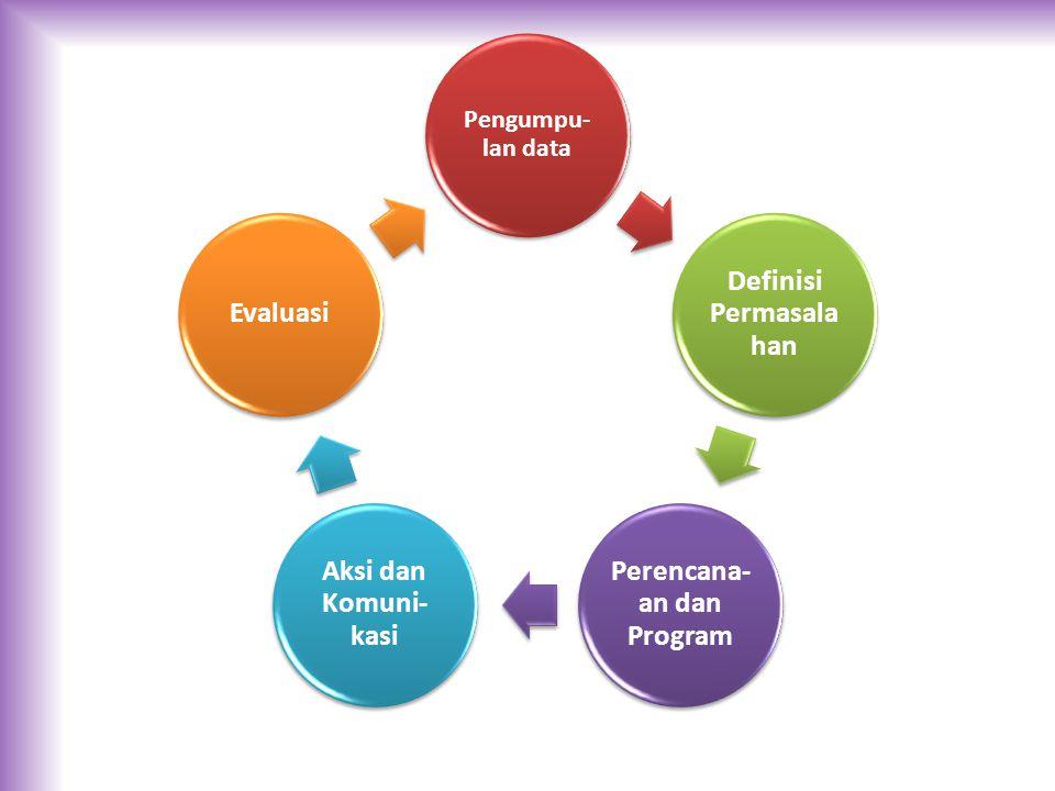 Pengumpu- lan data Definisi Permasala han Perencana- an dan Program Aksi dan Komuni- kasi Evaluasi