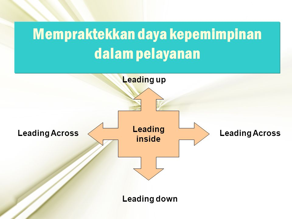 15 Mempraktekkan daya kepemimpinan dalam pelayanan Leading inside Leading up Leading down Leading Across