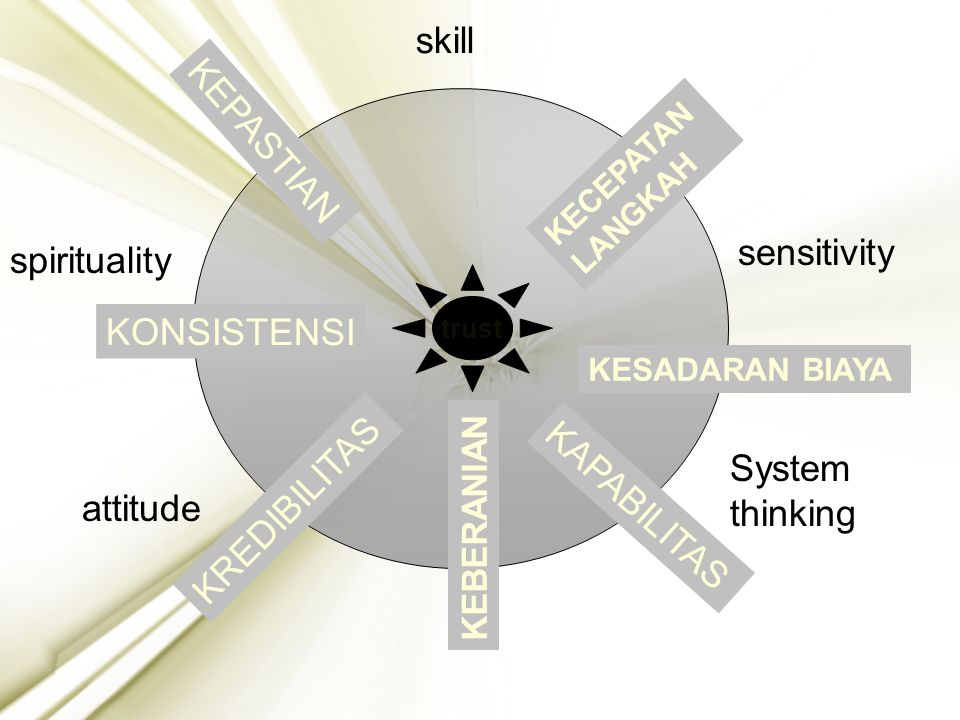 24 KONSISTENSI KEPASTIAN KAPABILITAS KREDIBILITAS KESADARAN BIAYA KECEPATAN LANGKAH trust skill attitude sensitivity System thinking spirituality KEBE