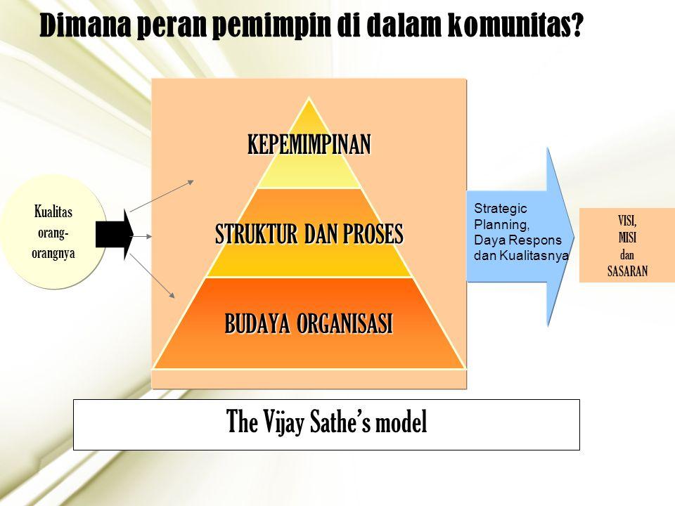 5 The Vijay Sathe's model Kualitas orang- orangnyaKEPEMIMPINAN STRUKTUR DAN PROSES BUDAYA ORGANISASI VISI, MISI dan SASARAN Dimana peran pemimpin di d