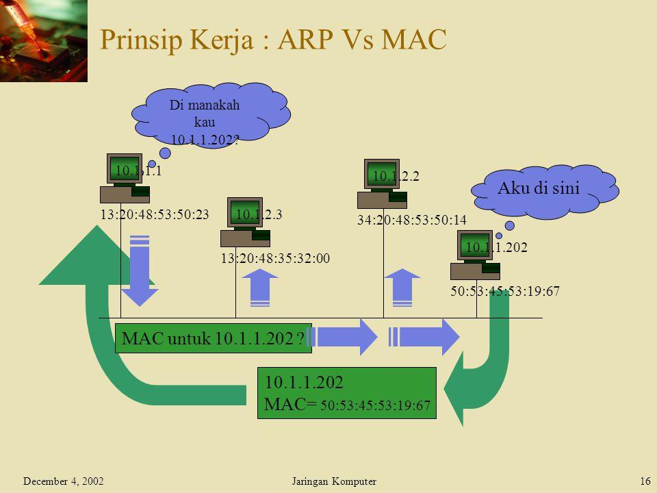 December 4, 2002Jaringan Komputer16 Prinsip Kerja : ARP Vs MAC Aku di sini 13:20:48:35:32:00 10.1.2.3 34:20:48:53:50:14 10.1.2.2 50:53:45:53:19:67 10.