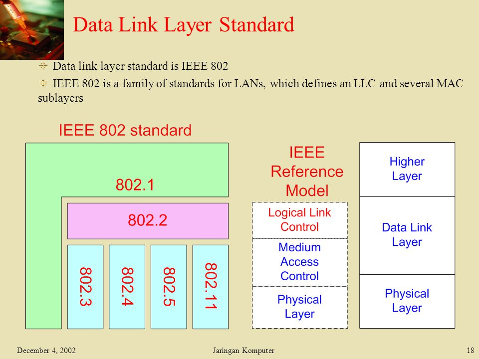 December 4, 2002Jaringan Komputer18 Data Link Layer Standard  Data link layer standard is IEEE 802  IEEE 802 is a family of standards for LANs, whic