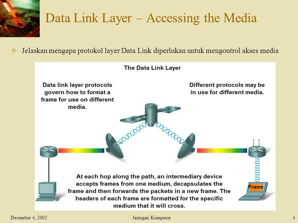 December 4, 2002Jaringan Komputer4 Data Link Layer – Accessing the Media  Jelaskan mengapa protokol layer Data Link diperlukan untuk mengontrol akses