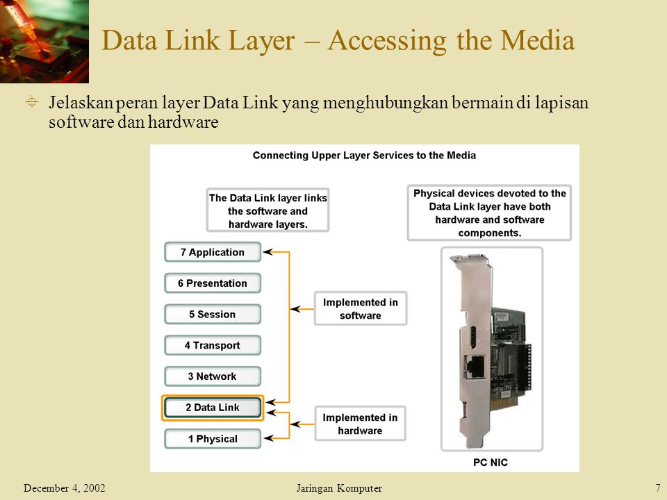 December 4, 2002Jaringan Komputer7 Data Link Layer – Accessing the Media  Jelaskan peran layer Data Link yang menghubungkan bermain di lapisan softwa