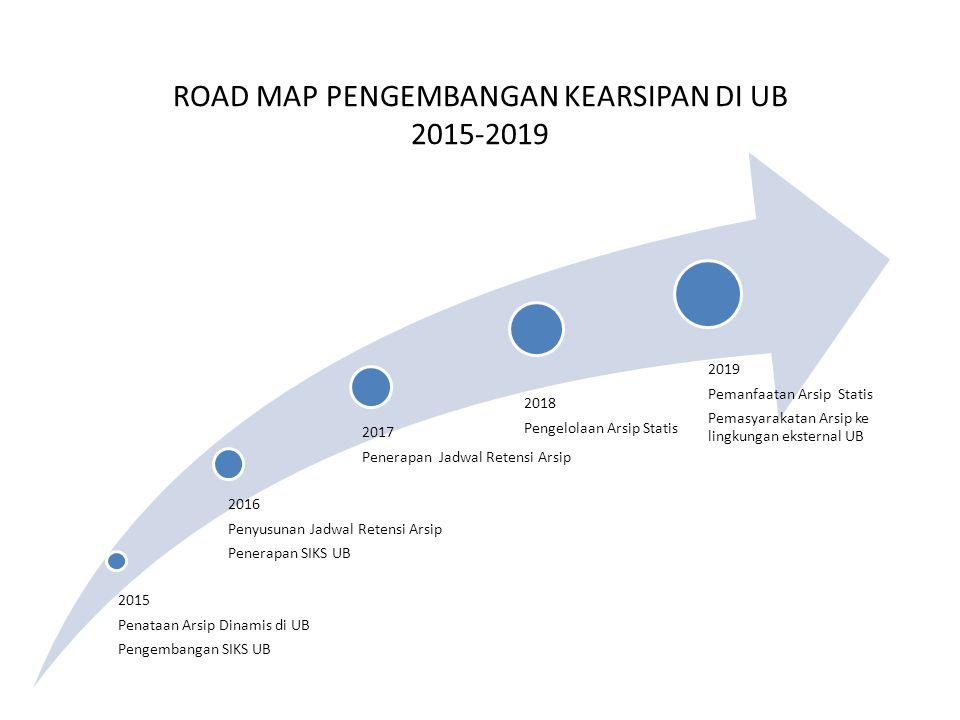 ROAD MAP PENGEMBANGAN KEARSIPAN DI UB 2015-2019 2015 Penataan Arsip Dinamis di UB Pengembangan SIKS UB 2016 Penyusunan Jadwal Retensi Arsip Penerapan
