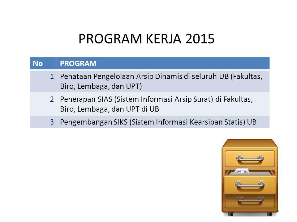 PROGRAM KERJA 2015 12 NoPROGRAM 1Penataan Pengelolaan Arsip Dinamis di seluruh UB (Fakultas, Biro, Lembaga, dan UPT) 2Penerapan SIAS (Sistem Informasi