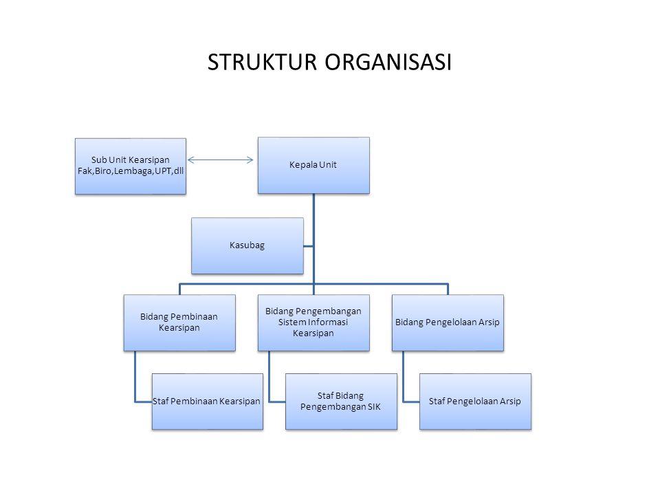 Sub Unit Kearsipan Fak,Biro,Lembaga,UPT,dll Kepala Unit Bidang Pembinaan Kearsipan Staf Pembinaan Kearsipan Bidang Pengembangan Sistem Informasi Kears