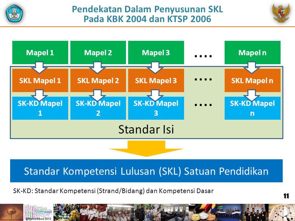 Standar Isi Pendekatan Dalam Penyusunan SKL Pada KBK 2004 dan KTSP 2006 Mapel 1 SKL Mapel 1 SK-KD Mapel 1 Mapel 2 SKL Mapel 2 SK-KD Mapel 2 Mapel 3 SK