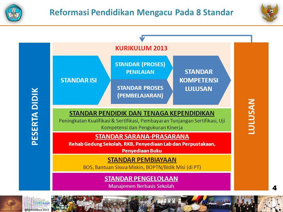 Perkembangan Penduduk Sebagai Modal SDM Usia Produktif (2020-2035) Melimpah Kompeten Tidak Kompeten Beban Pembangunan Modal Pembangunan Transformasi Melalui Pendidikan  Kurikulum  PTK  Sarpras  Pendanaan  Pengelolaan 5