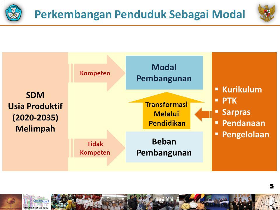 Perkembangan Penduduk Sebagai Modal SDM Usia Produktif (2020-2035) Melimpah Kompeten Tidak Kompeten Beban Pembangunan Modal Pembangunan Transformasi M