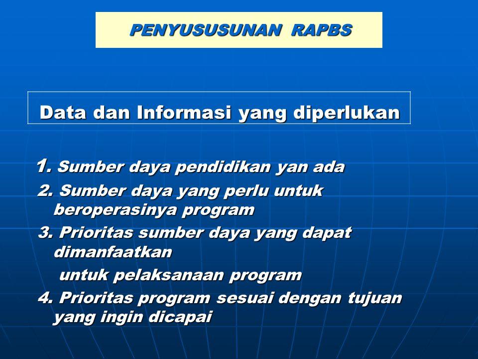 PENYUSUSUNAN RAPBS Data dan Informasi yang diperlukan Data dan Informasi yang diperlukan 1. Sumber daya pendidikan yan ada 1. Sumber daya pendidikan y