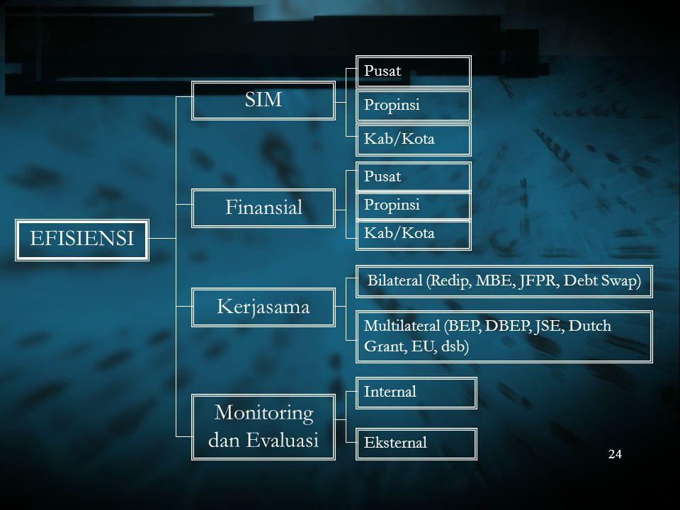 24 EFISIENSI SIM Kerjasama Monitoring dan Evaluasi Pusat Kab/Kota Bilateral (Redip, MBE, JFPR, Debt Swap) Multilateral (BEP, DBEP, JSE, Dutch Grant, E