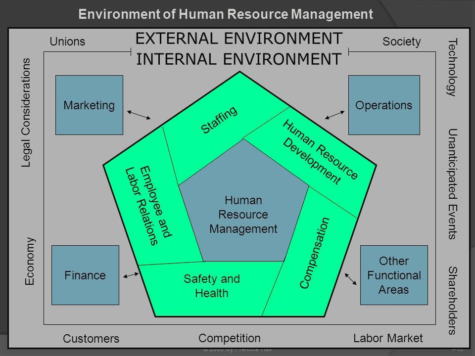© 2008 by Prentice Hall1-15 Environment of Human Resource Management EXTERNAL ENVIRONMENT INTERNAL ENVIRONMENT 1 Human Resource Management Other Funct