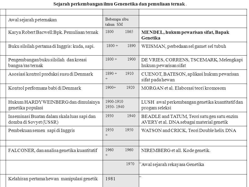 TEKNOLOGI BAYI TABUNG: Manusia, Hewan B GT Apa dampak Biotek/Genetika ?: Contoh: Jumlah sperma untuk fertilisasi .