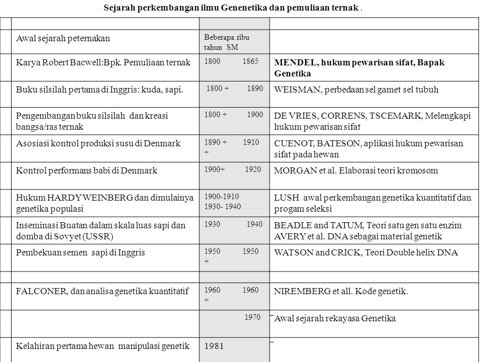 Perkembangan terakhir : Bioteknologi-Genetika 11997Birth of dolly (1 st animal cloning using somatic cells) 21998Birth of cows: Charlie/George: ( serum albumin) Specific protein for human blood aglutination 32000Pig cloning (transgenic) for organ transplantation (human), 4.2001Inter species nuclear trasnfer (Yak to Bos Taurus) advantages: non conventional product of livestock : -Genetic quality improvement -Biopharmacies -Organ Transplantation (Biomedic industry) -Genetic concervation of endangered animals
